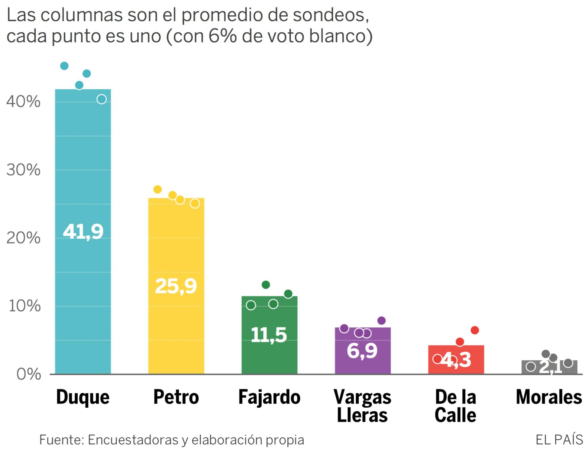 encuestas presidente colombia