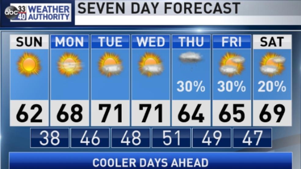 Después del frío que se sintió ayer domingo en Alabama, se espera un incremento en la temperatura de aquí al miércoles