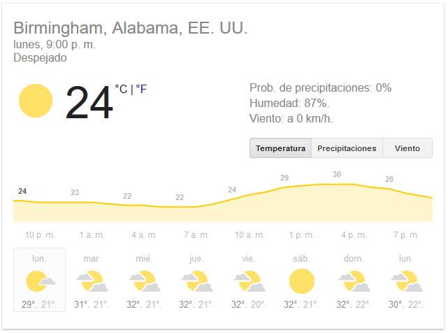 En Alabama persistirá el clima cálido durante toda la semana