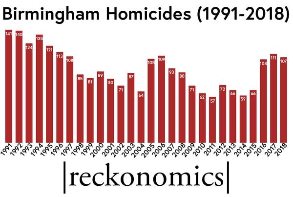 Birmingham: Mapeando un año de homicidios
