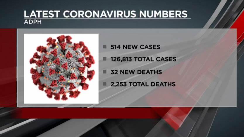 Alabama supera 1 millón de pruebas COVID-19